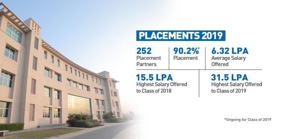 Shiv Nadar University :: Placements